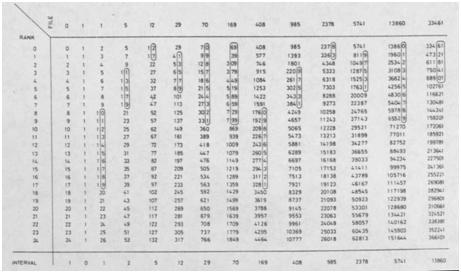 Rakose d diakosmesis - Tavole di distribuzione normale ...